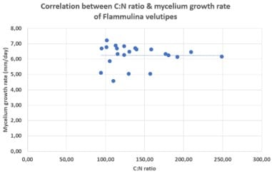 Correlation between C-N ratio and mycelium growth rate of Flammulina velutipes