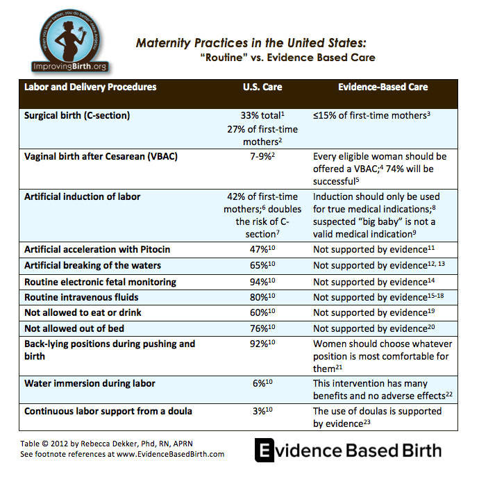 Routine Vs Evidence Based Maternity Care in U.S.