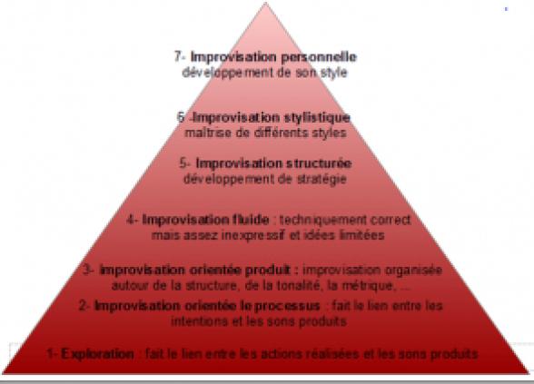 pyramide de l'improvisation