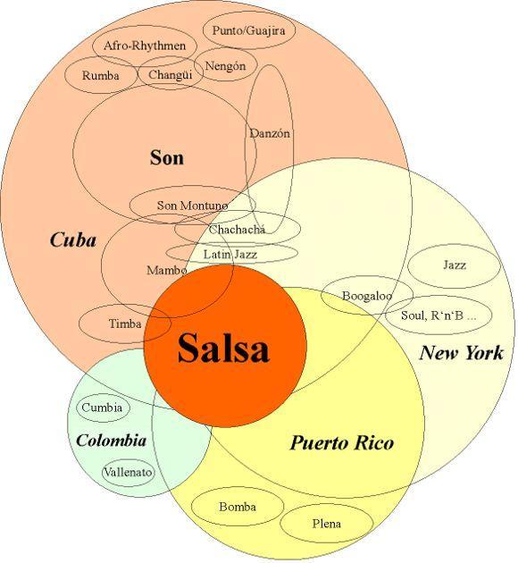 Salsa-Musik-Stile