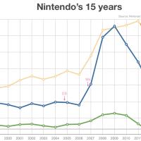 닌텐도의 지난 15년, 그리고 2DS