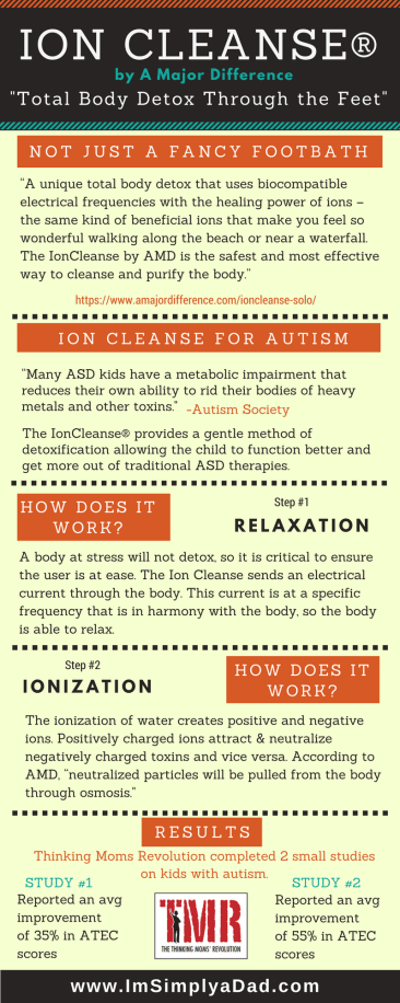 Ion Cleanse for Autism infographic