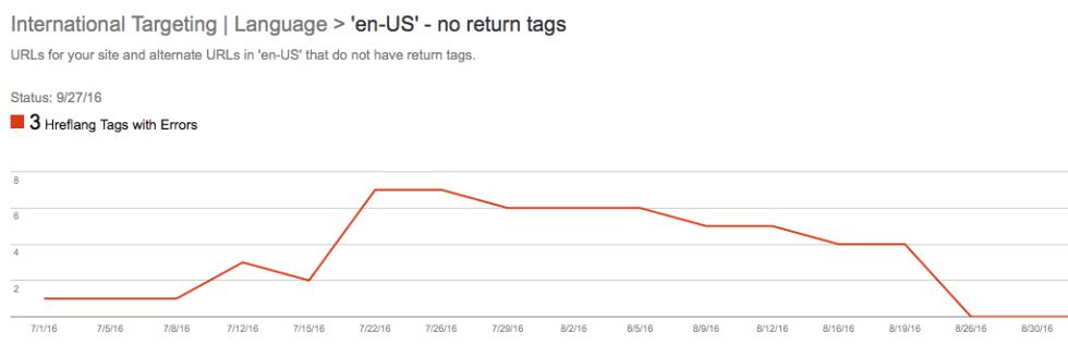 International Targeting | Language > 'en-US' - no return tags