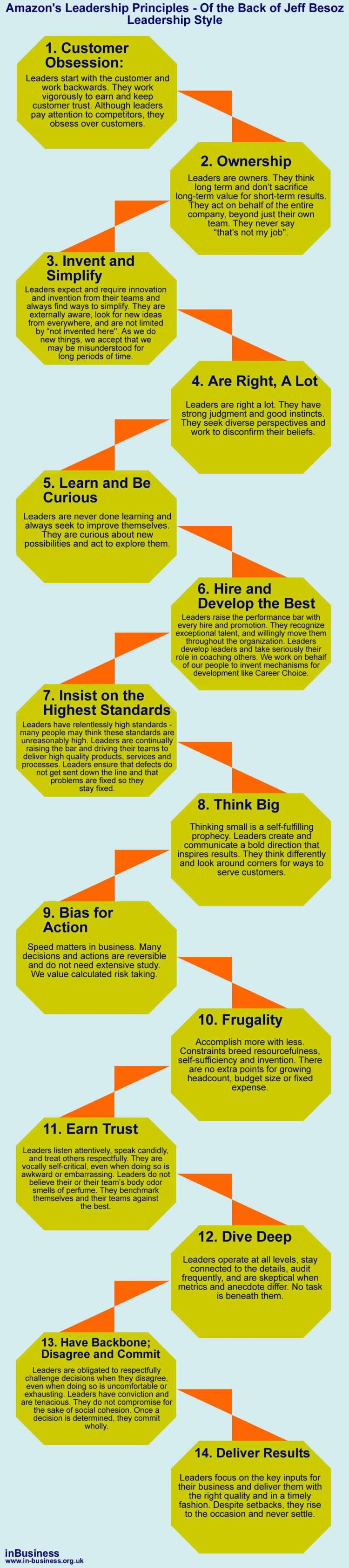 Amazons leadrship principles on the back of Jeff Besoz leadership style - info-graphic