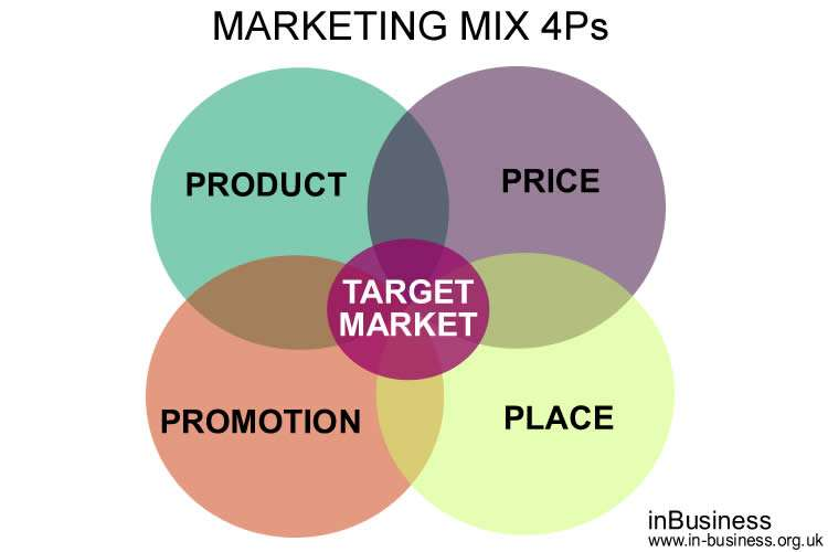 The Marketing Mix 4P's