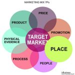 Marketing Mix 7Ps Example - Place
