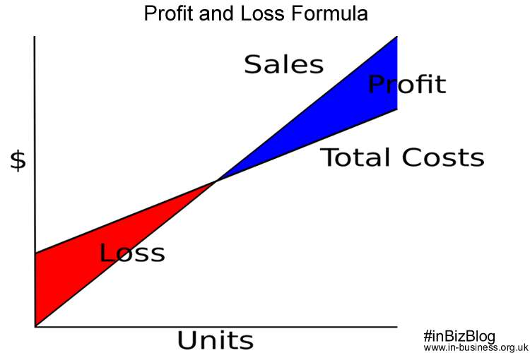how to make a profit and loss graph in excel