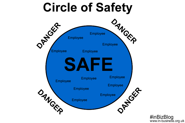 Employee circle of safety