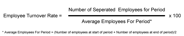 Employee turnover rate percentage