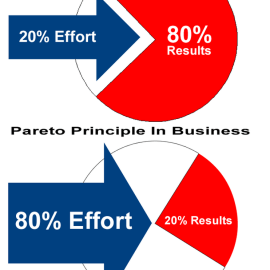 Pareto principle (What is the Pareto principle in business?)