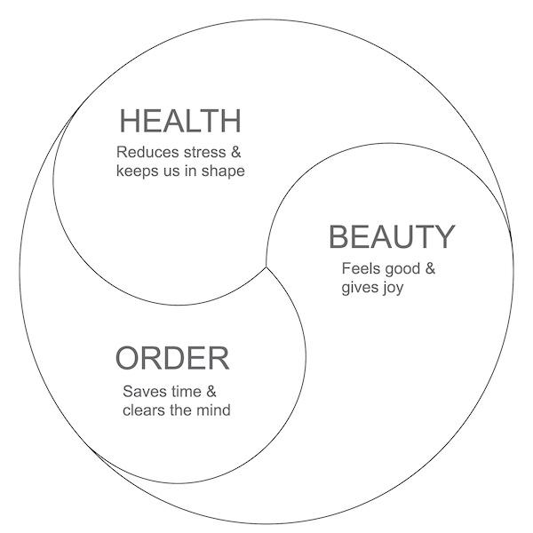 Principles of wellness focused design
