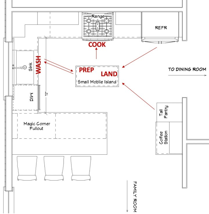 Square Kitchen layout drawing with small island on castors showing work path