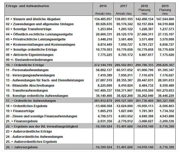 Haushalt 2016 Eckdaten