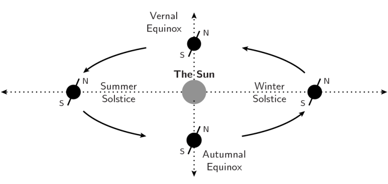 The origin of the Earth's seasons