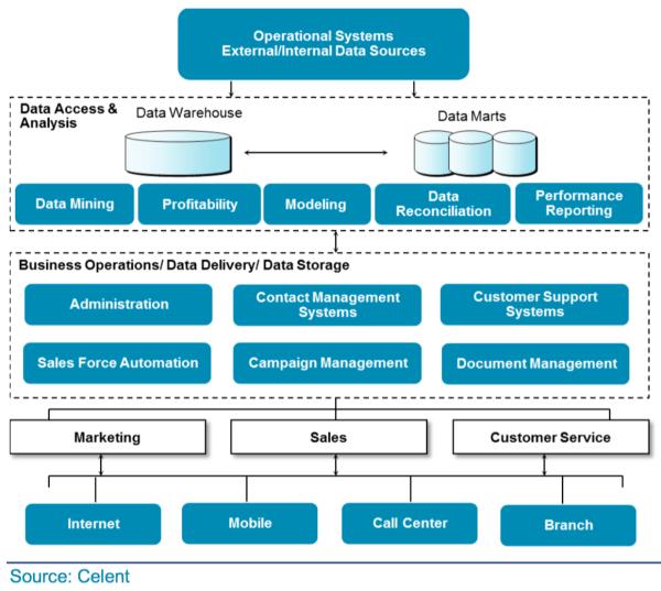 A CRM Framework