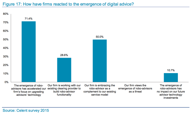 Reactions of companies to the emergence of robo advisor