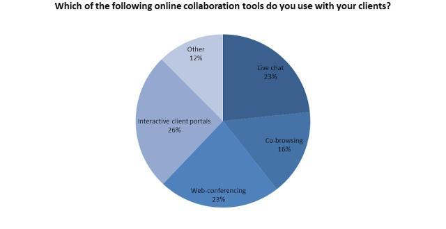 Strumenti online per comunicare con il cliente