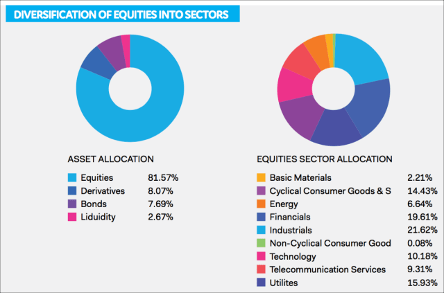 Diversification of equities into sectors