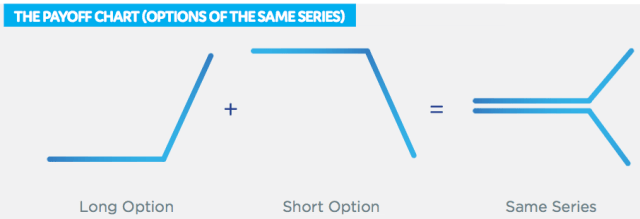 Options of the same Series