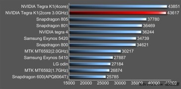 Tegra K1: Εντυπωσιακές επιδόσεις απο την Nvidia
