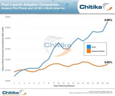 Amazon: Χαμηλές οι πωλήσεις του Fire Phone