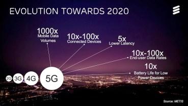 Η Ericsson, η SK Telecom και η Deutsche Telekom συνεργάζονται στην πρώτη διηπειρωτική δοκιμή 5G διεθνώς