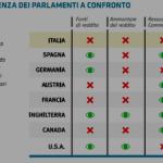 Parlamento aperto, cooperazione, immigrazione, cittadinanza
