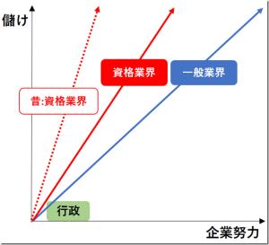 企業努力と儲けのバランス (一般業界vs資格業界)