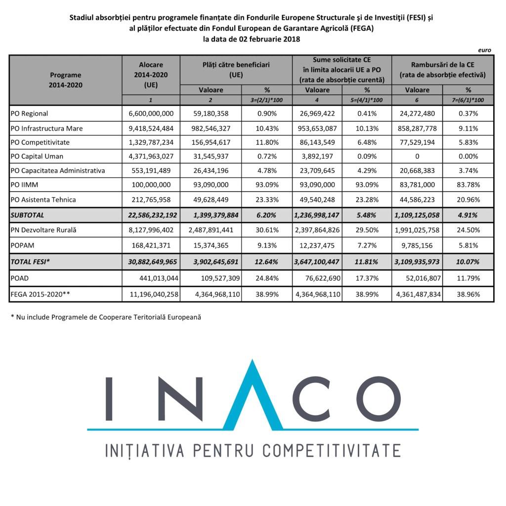 Sistem de ALERTĂ INACO: Absorbția banilor europeni lovită de cincinalul sabatic, în care ne ocupăm de orice altceva paralel cu obiectivul prioritar, cu rate de 0-5% pe patru programe operaționale cheie