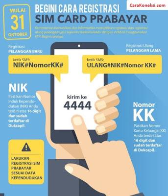 Cara Registrasi Kartu SIM Card Tanpa KTP Daftar Perdana Prabayar Kartu Lama KK NIK Registrasi Kartu SIM gagal Terus? Begini cara agar berhasil. Mau Coba?