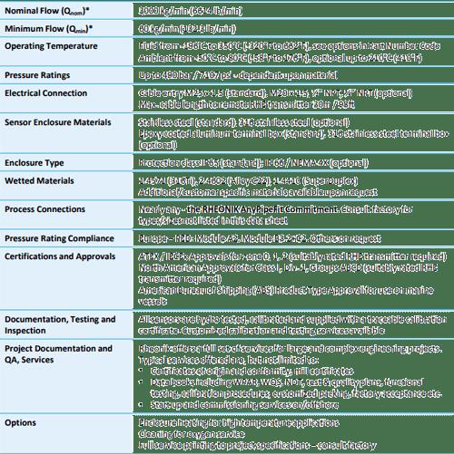 Coriolis Mass Flow Meter Rheonik RHM60 General Specification Overview