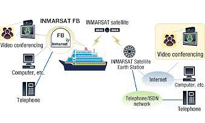 Fungsi Inmarsat di kapal