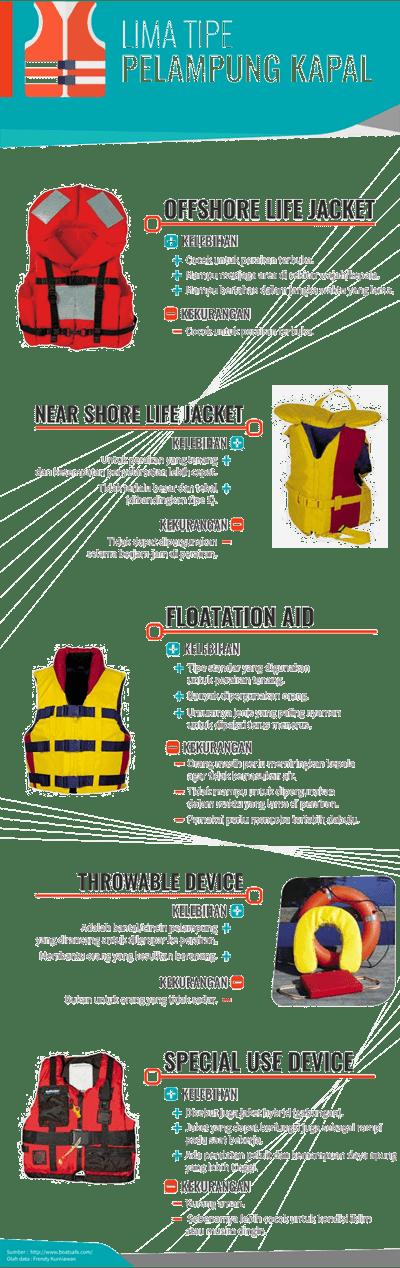 Lima tipe pelampung kapal