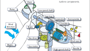 Schematic overview of wind turbine components