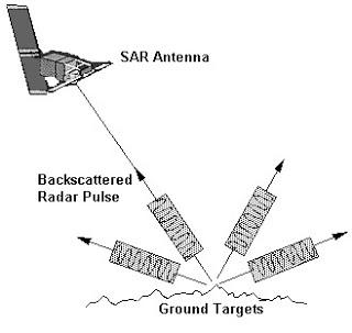 Synthetic Aperture Radar (SAR).