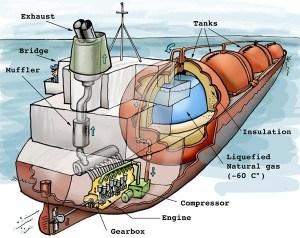 Gas fuel or Tri Fuel Propulsion
