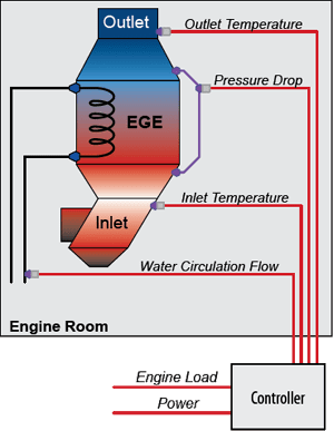Diagram of the SBS5100 EGE Monitor