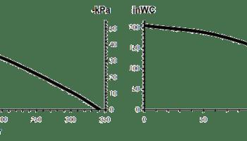 Capacity diagram vacum cleaner