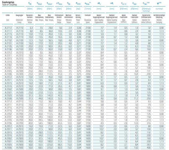 Performance Data of VULKANS Coupling RATO DS