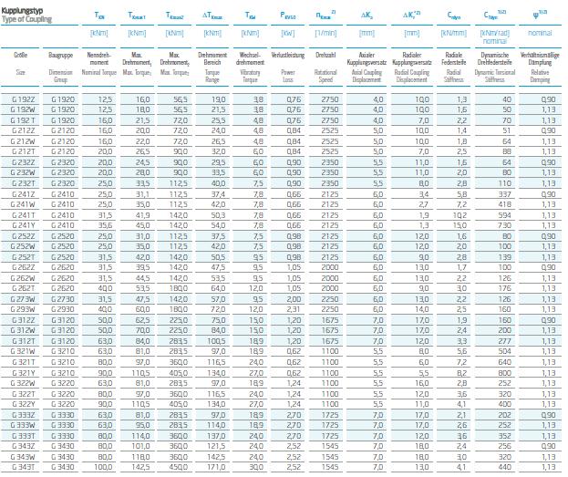 Performance Data of VULKANS Couplings RATO R