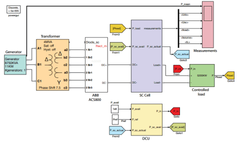 Electric propulsion system modeling