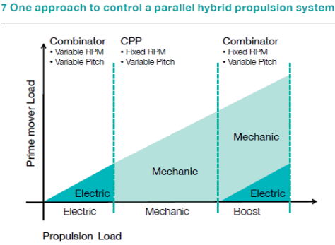 One approach to control a parallel hybrid propulsion system