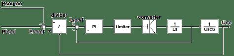 Power control method
