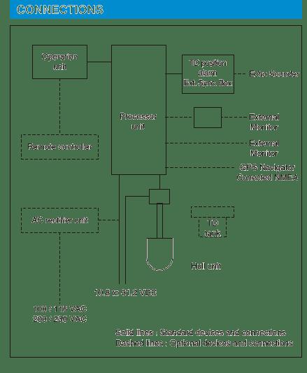 Connection Digital Sonar for Marine