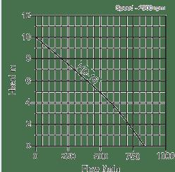 High Flow Manual Submersible Pump Diagram