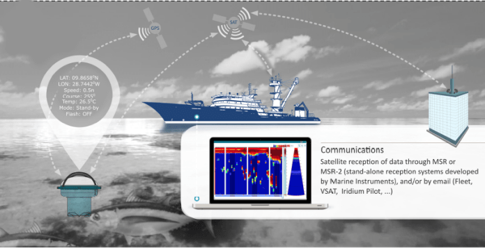 Satellite buoy's management software