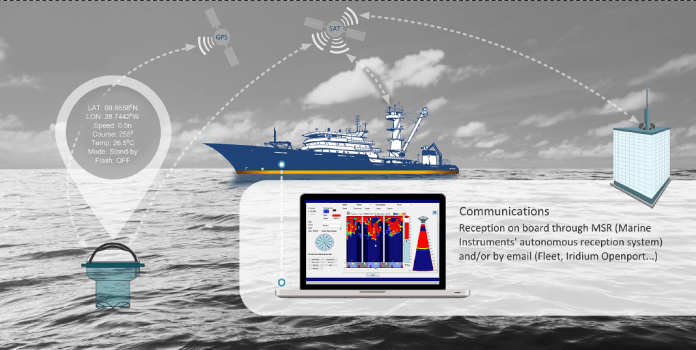 Sounder buoy application