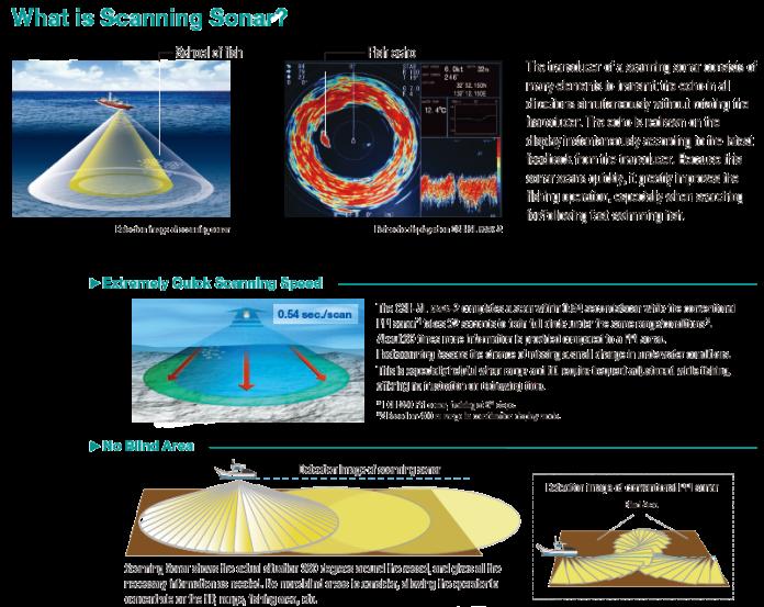 Scanning Sonar