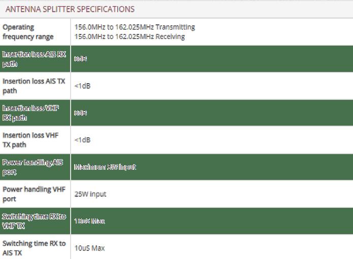 Antenna Splitter Specifications