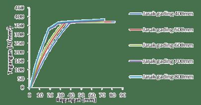 Gambar 6. Grafik tegangan dan regangan
